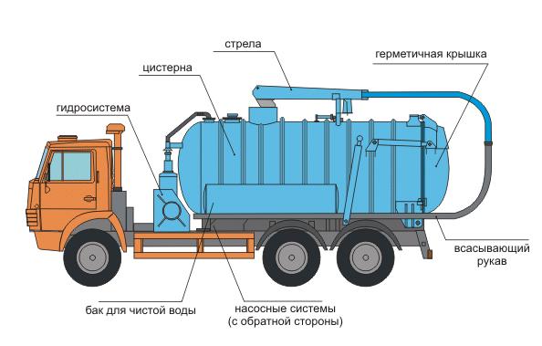 Стандартная комплектация илососной машины